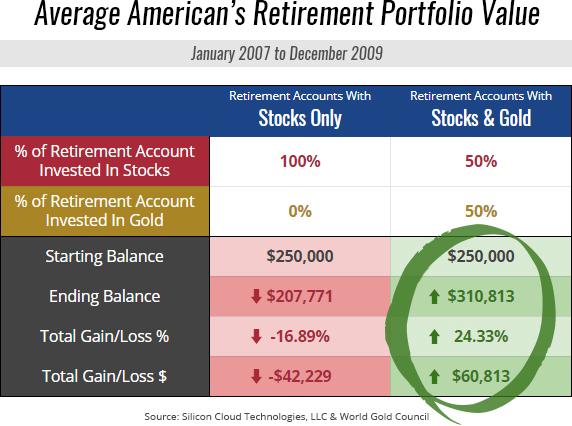 Average American's Retirement Portfolio Value