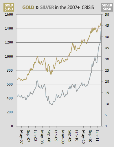 Gold and Silver in the 2007+ Crisis